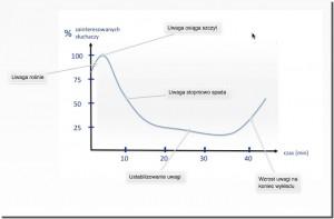 wykres-krzywej-uwagi